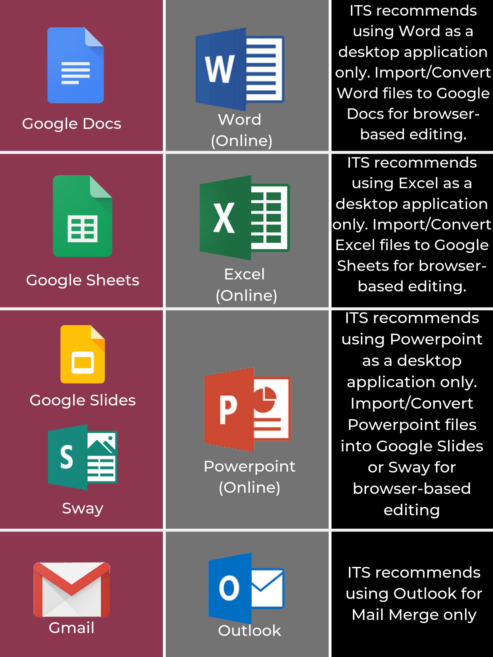 G Suite v. Microsoft 365